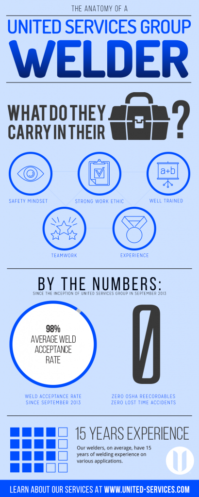 Anatomy-of-a-United-Welder-Infographic